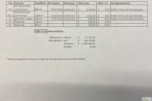 GEWERBEOBJEKT in STOCKERAU mit 6,6 % RENDITE + ERWEITERUNGSPOTENTIAL - ANLAGEOBJEKT